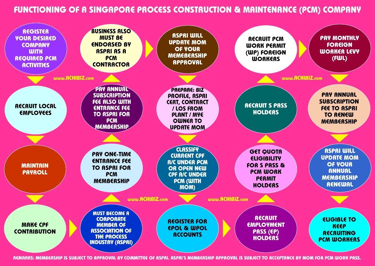 Singapore Work Permit For Foreign Worker (FW) ~ ACHIBIZ