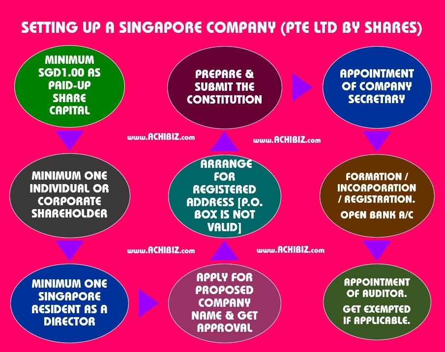 Companies Guide | Private Co  Limited by Share - Achibiz
