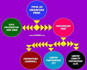 infographic of general Partnership