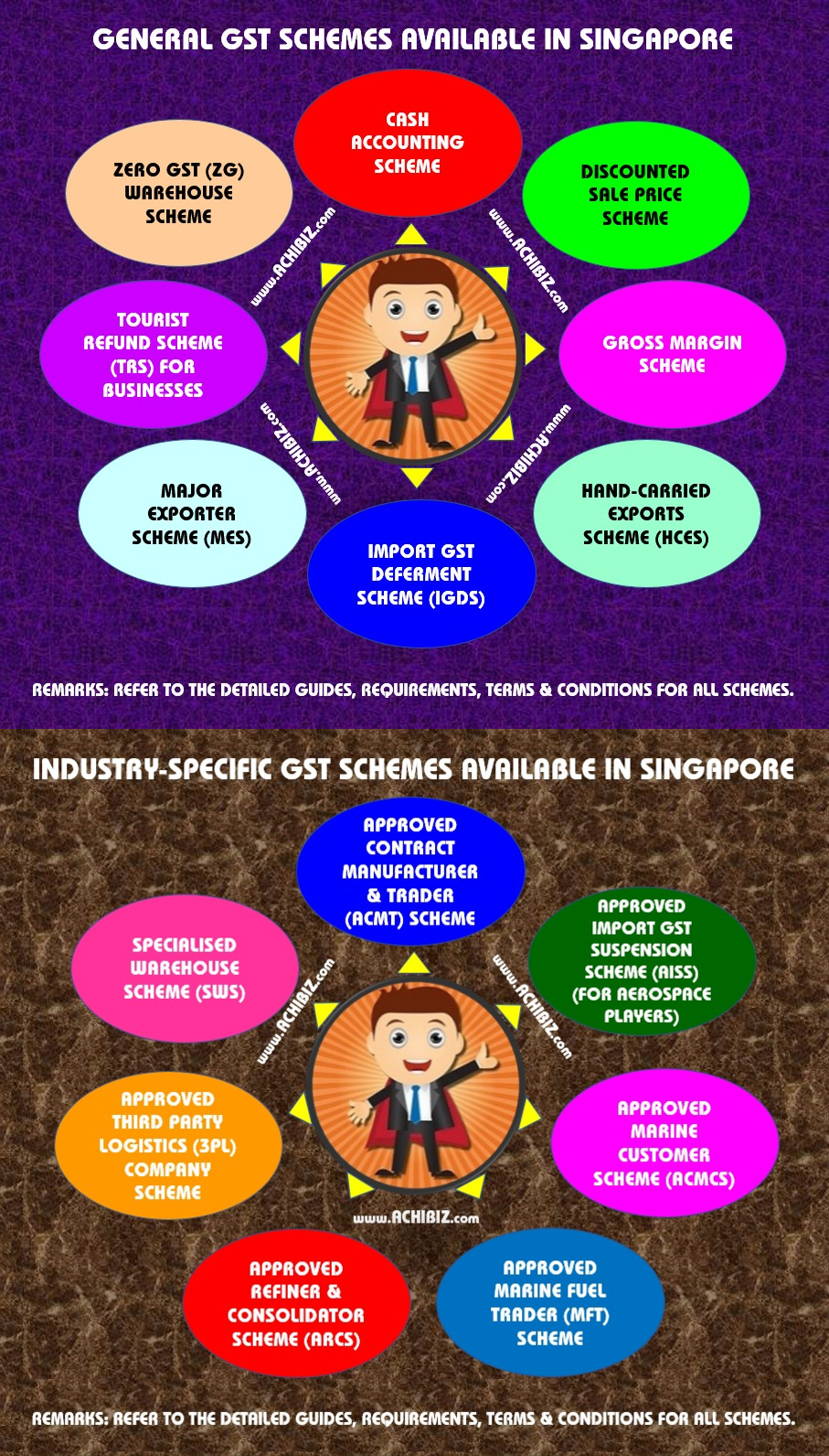 Singapore GST (Goods & Services Tax) ~ ACHIBIZ
