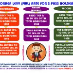 Infographic for S Pass Levy For All Sectors