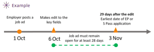 Infographic on FCF job advertising period-01